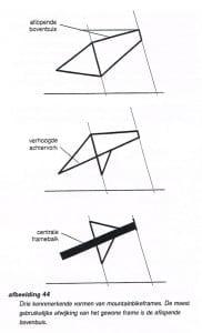 frameconstructies voor mountainbikes