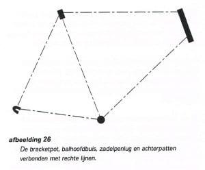 constructie van het frame