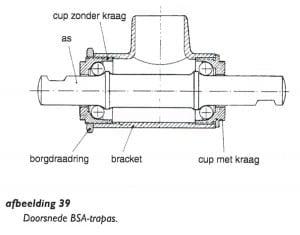 Het BSA-bracket