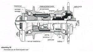constructie Sachs Torpedo en Favorit