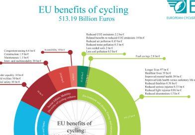 Baten van de fiets in Nederland meer dan 77 miljard euro
